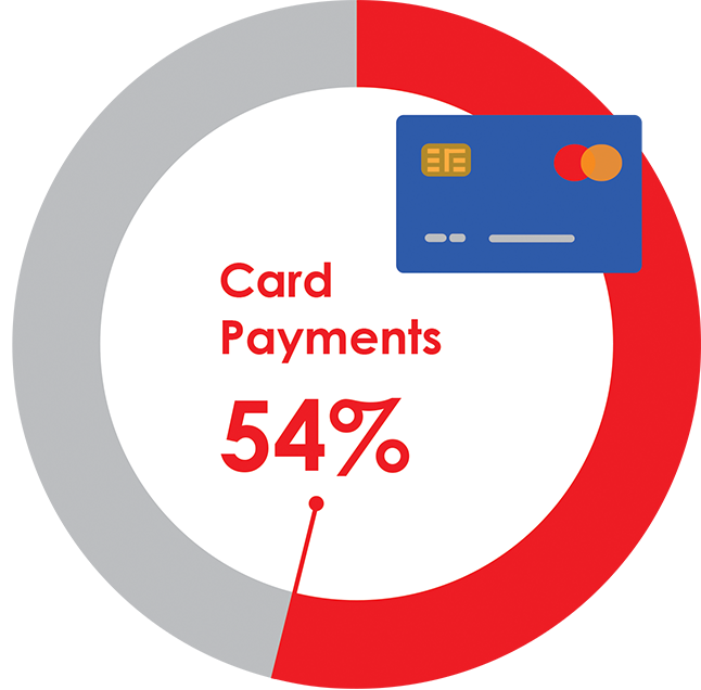 Digital card payments