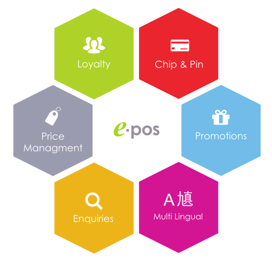 E Pos Retail Systems For Multiple Retailers Including